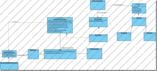 AndroidBrowserUI_ClassDiagram